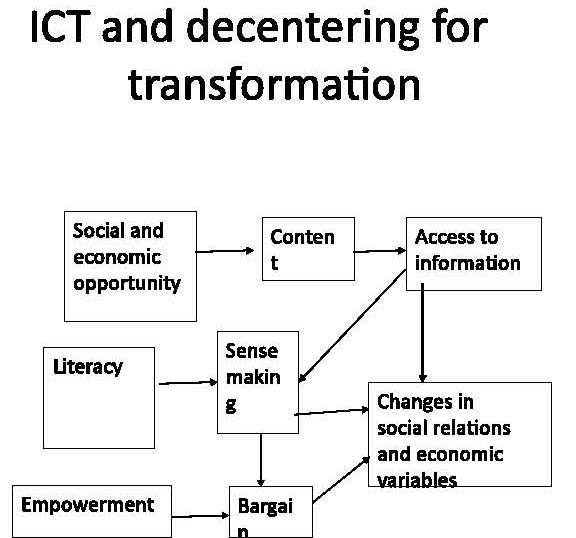 A slide from the presentation of Prof. Pradosh Nath  on 'ICT & Governance: Issues for Marginal Economies'