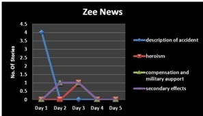 Table 2 Pattern of story, Zee News