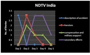 Table 1 Pattern of story, NDTV India